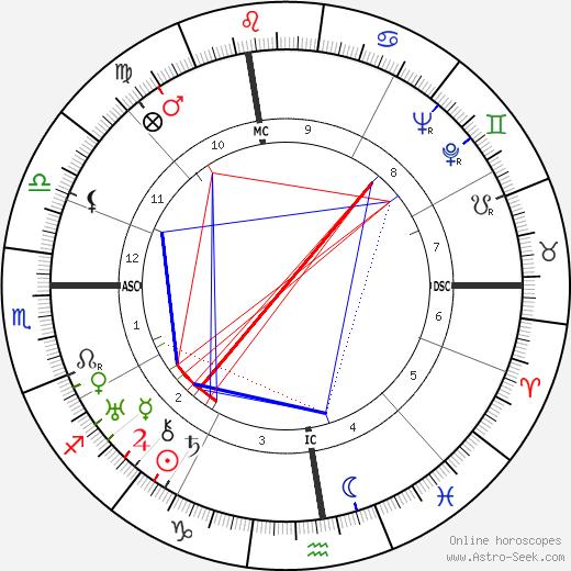 Henry Pistre birth chart, Henry Pistre astro natal horoscope, astrology