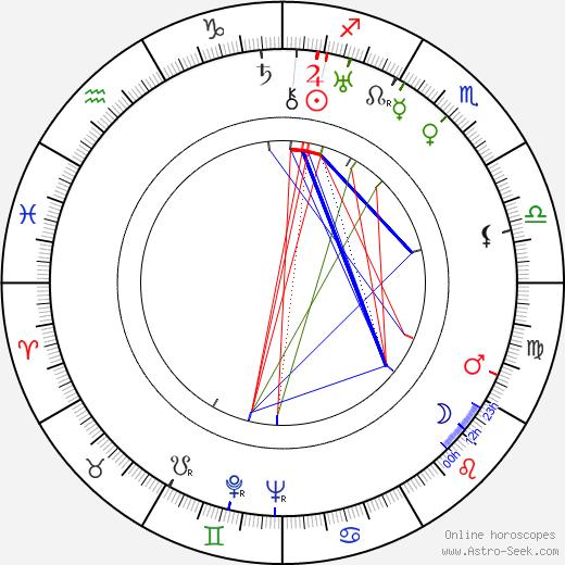 Hermína Týrlová astro natal birth chart, Hermína Týrlová horoscope, astrology