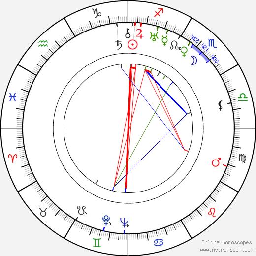 Irma Wikström birth chart, Irma Wikström astro natal horoscope, astrology