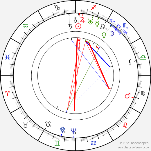James L. Shute astro natal birth chart, James L. Shute horoscope, astrology