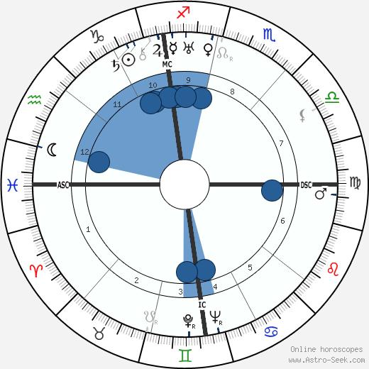 Jean Lacroix wikipedia, horoscope, astrology, instagram