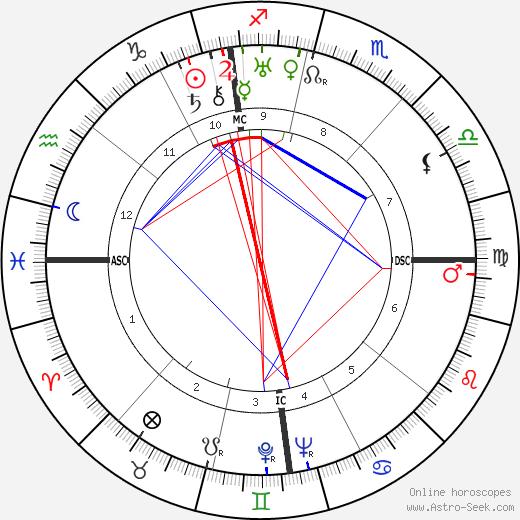 Jean Lacroix tema natale, oroscopo, Jean Lacroix oroscopi gratuiti, astrologia