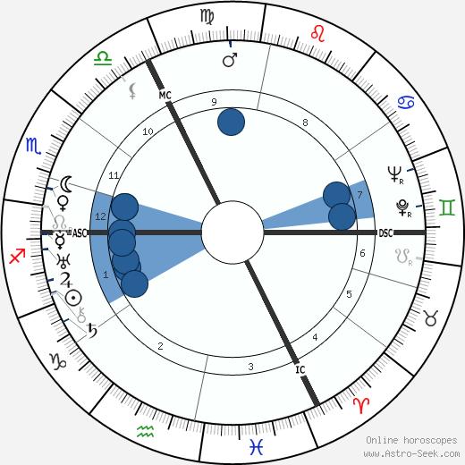 Johannes Kirschweng wikipedia, horoscope, astrology, instagram