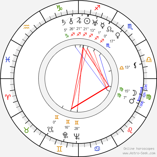 Karel Teige birth chart, biography, wikipedia 2019, 2020
