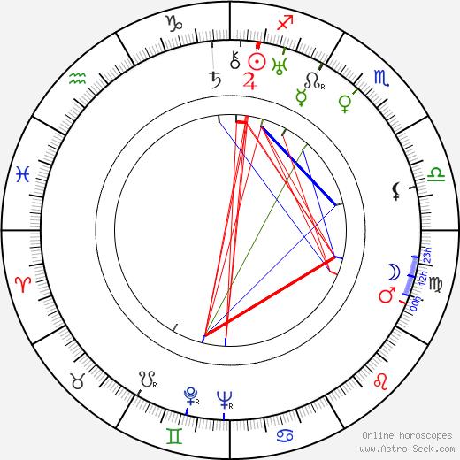 Karel Teige birth chart, Karel Teige astro natal horoscope, astrology