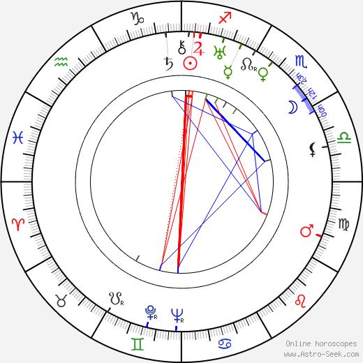 Катина Паксино Katina Paxinou день рождения гороскоп, Katina Paxinou Натальная карта онлайн