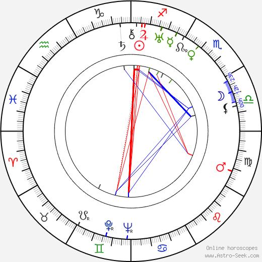 László Kalmár birth chart, László Kalmár astro natal horoscope, astrology