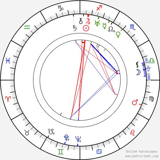 Lempi Jääskeläinen birth chart, Lempi Jääskeläinen astro natal horoscope, astrology