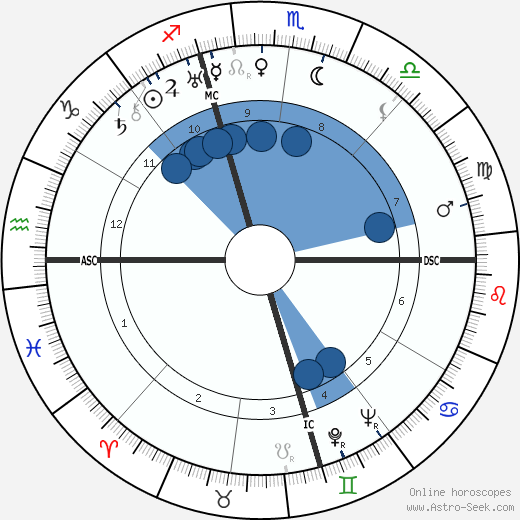 Lois Haines Sargent wikipedia, horoscope, astrology, instagram