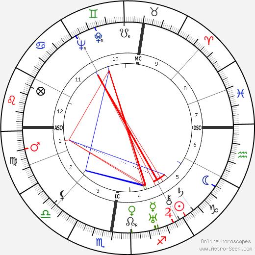 Марк Аллегре Marc Allégret день рождения гороскоп, Marc Allégret Натальная карта онлайн
