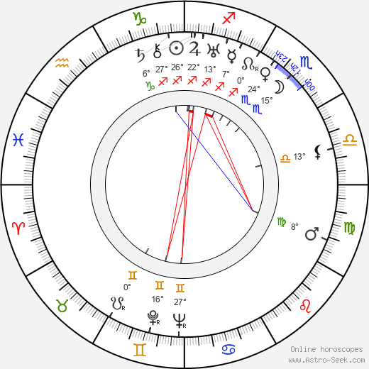 Mária Fábryová birth chart, biography, wikipedia 2019, 2020