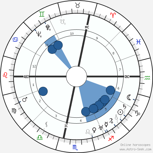 Marie Bell wikipedia, horoscope, astrology, instagram
