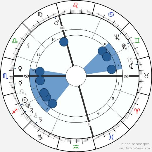 Marion Anthony Zioncheck wikipedia, horoscope, astrology, instagram
