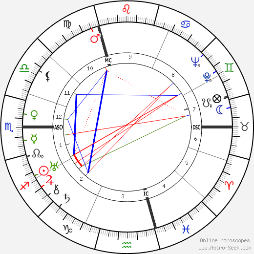 Marion Anthony Zioncheck birth chart, Marion Anthony Zioncheck astro natal horoscope, astrology