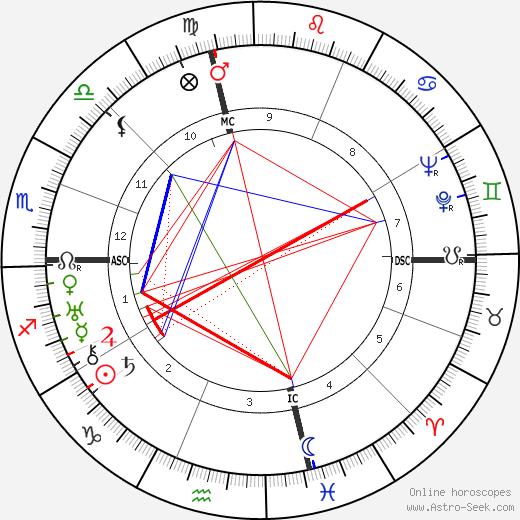 Roy Bissett tema natale, oroscopo, Roy Bissett oroscopi gratuiti, astrologia