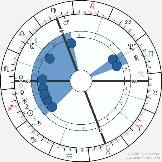 Rudolf Diels wikipedia, horoscope, astrology, instagram
