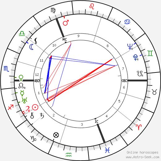 Rudolf Diels tema natale, oroscopo, Rudolf Diels oroscopi gratuiti, astrologia