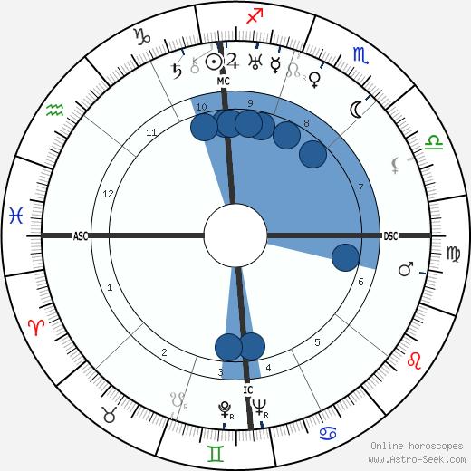 Russel Beitzel wikipedia, horoscope, astrology, instagram