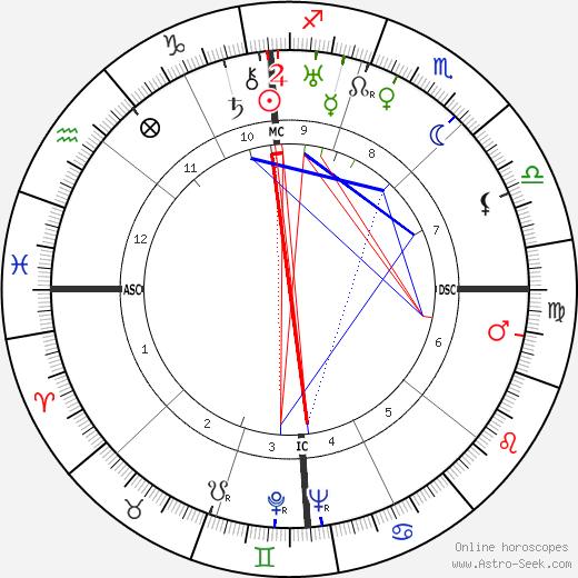 Russel Beitzel день рождения гороскоп, Russel Beitzel Натальная карта онлайн