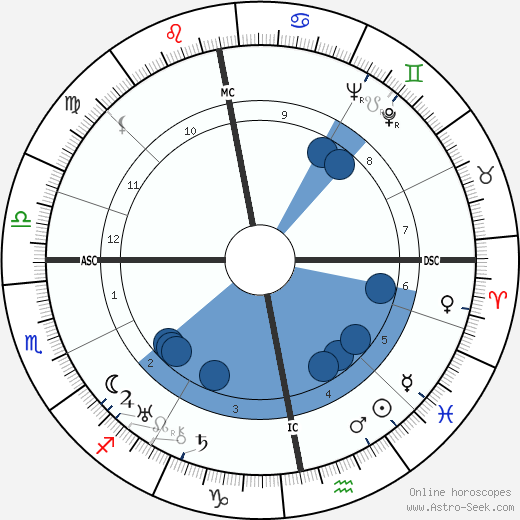 A. Spencer Paterson wikipedia, horoscope, astrology, instagram