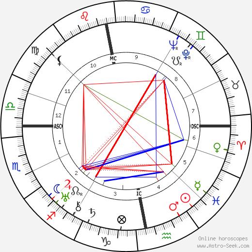 A. Spencer Paterson tema natale, oroscopo, A. Spencer Paterson oroscopi gratuiti, astrologia
