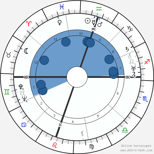 Adlai Stevenson wikipedia, horoscope, astrology, instagram