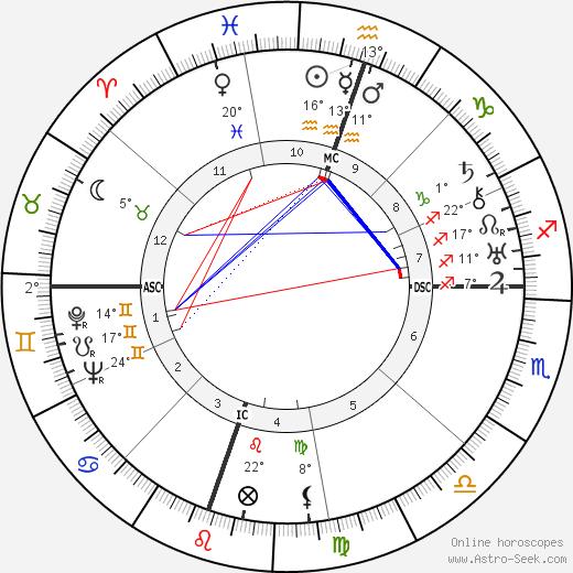 Adlai Stevenson tema natale, biography, Biografia da Wikipedia 2019, 2020