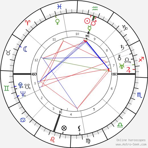 Adlai Stevenson tema natale, oroscopo, Adlai Stevenson oroscopi gratuiti, astrologia