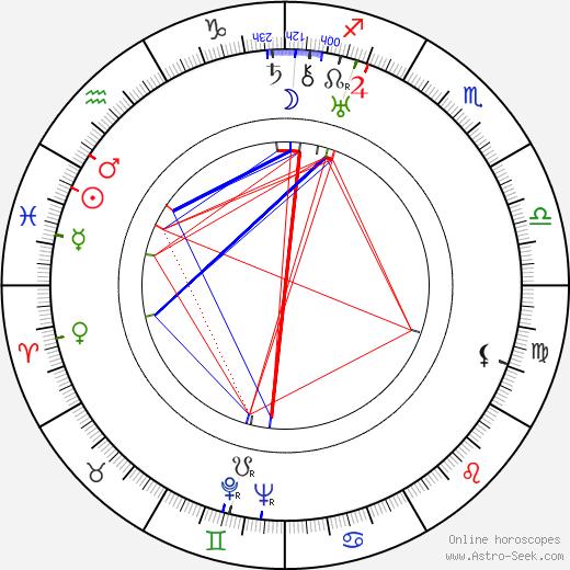 Aleksandr Medvedkin tema natale, oroscopo, Aleksandr Medvedkin oroscopi gratuiti, astrologia