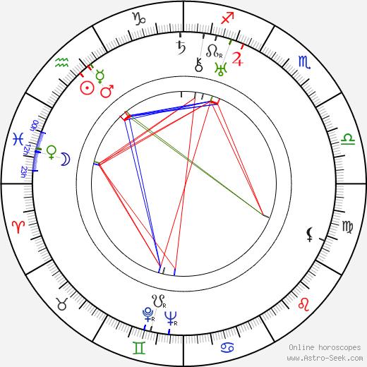 Anatoli Golovnya tema natale, oroscopo, Anatoli Golovnya oroscopi gratuiti, astrologia