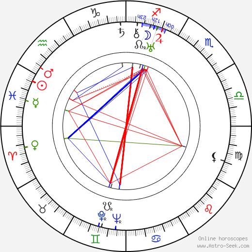 André Mattoni birth chart, André Mattoni astro natal horoscope, astrology
