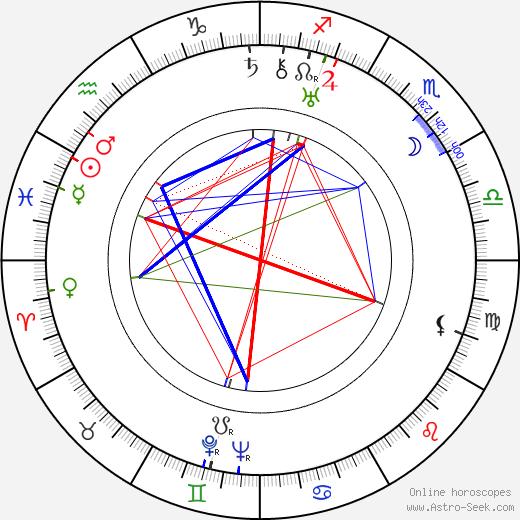 Boleslaw Kaminski birth chart, Boleslaw Kaminski astro natal horoscope, astrology