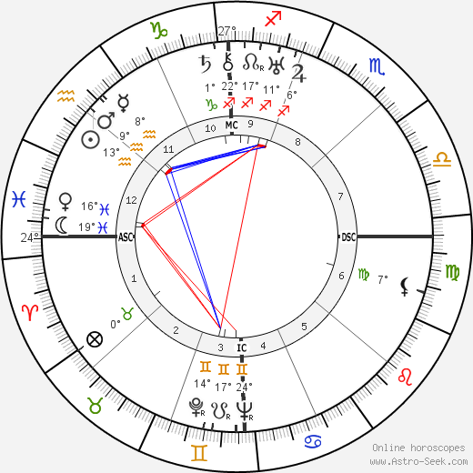 Carroll Righter birth chart, biography, wikipedia 2019, 2020