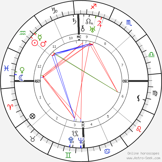 Carroll Righter astro natal birth chart, Carroll Righter horoscope, astrology