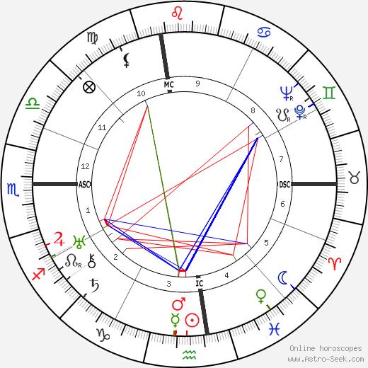 Douglas K. DeVorss день рождения гороскоп, Douglas K. DeVorss Натальная карта онлайн