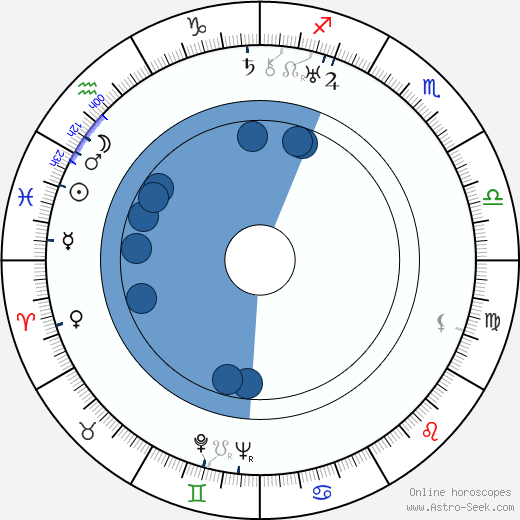 Fritz Klippel wikipedia, horoscope, astrology, instagram