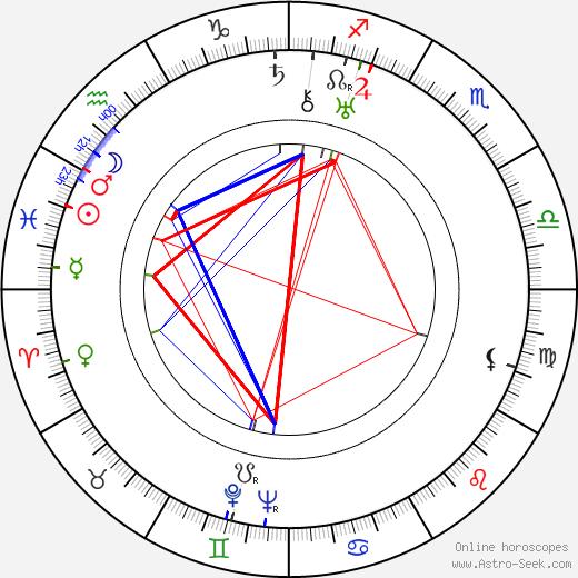 Fritz Klippel birth chart, Fritz Klippel astro natal horoscope, astrology