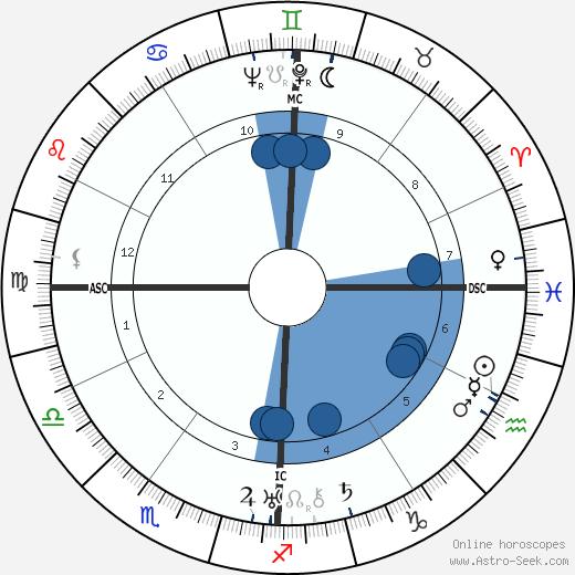 George Oppenheimer wikipedia, horoscope, astrology, instagram