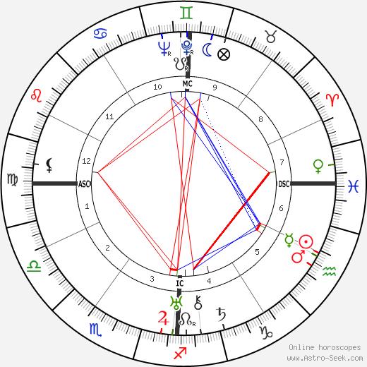 George Oppenheimer birth chart, George Oppenheimer astro natal horoscope, astrology