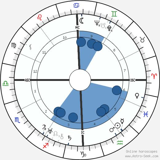 Gianna Pederzini wikipedia, horoscope, astrology, instagram