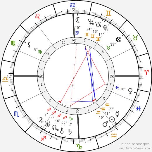 Gianna Pederzini birth chart, biography, wikipedia 2020, 2021