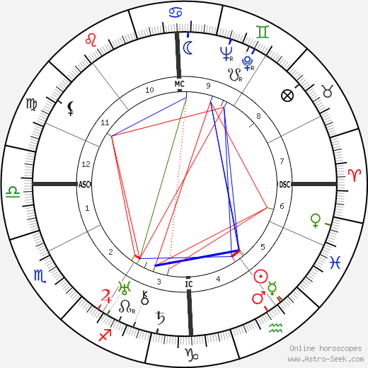 Gianna Pederzini birth chart, Gianna Pederzini astro natal horoscope, astrology