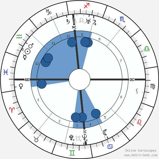 Hans-Georg Gadamer wikipedia, horoscope, astrology, instagram