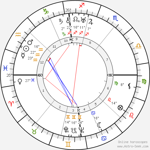 Hans-Georg Gadamer birth chart, biography, wikipedia 2018, 2019