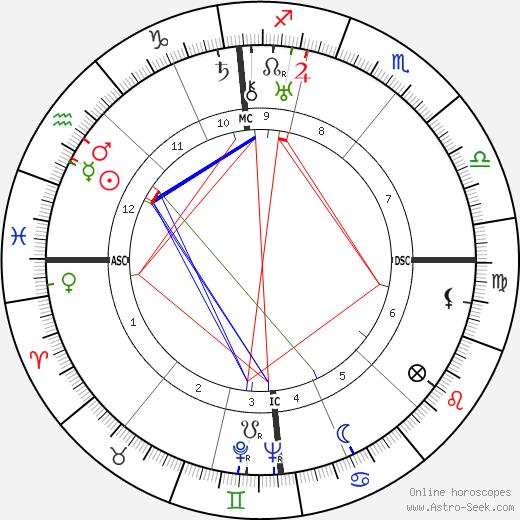 Hans-Georg Gadamer astro natal birth chart, Hans-Georg Gadamer horoscope, astrology