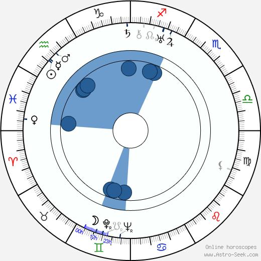 Howard Jackson wikipedia, horoscope, astrology, instagram
