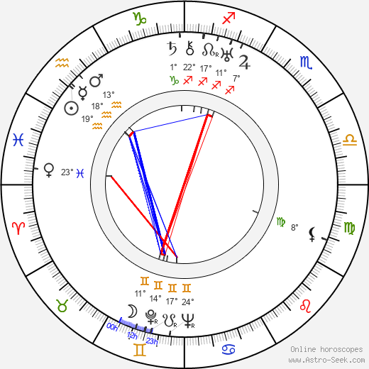 Howard Jackson birth chart, biography, wikipedia 2019, 2020