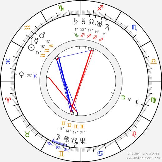 Howard Jackson birth chart, biography, wikipedia 2020, 2021