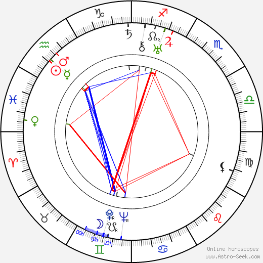 Howard Jackson birth chart, Howard Jackson astro natal horoscope, astrology