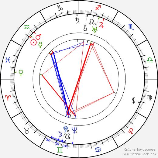 Jack Gargan astro natal birth chart, Jack Gargan horoscope, astrology